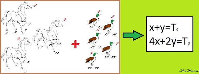 Pro Parinti: Cum sa rezolvam probleme dificile din clasa a IV-a - algebric? (partea a II-a)