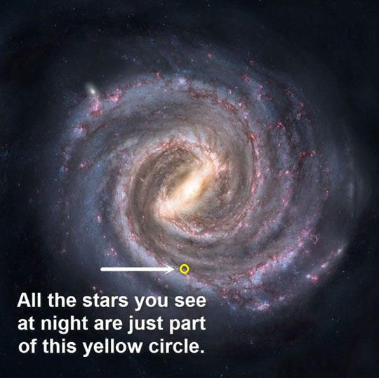 Key word:  STARS.  Other than a handful of deep sky objects (galaxies, nebulas, star clusters) that can be seen w/ the naked eye, this statement is basically correct. The stars we can see do generally fit inside that circle. (See comments below.)
