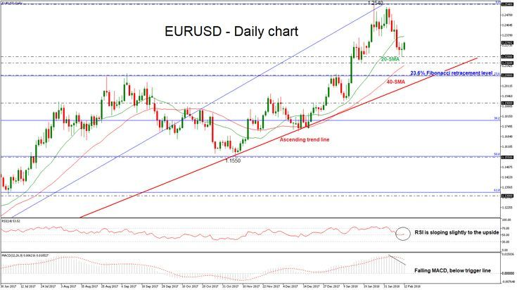Eur Usd Remains Under Pressure And Risk Is Still To The Downside