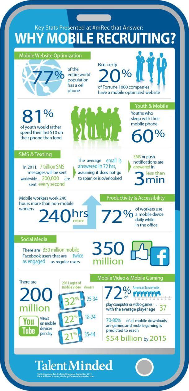 Best Social Media  Recruitment Images On   Social