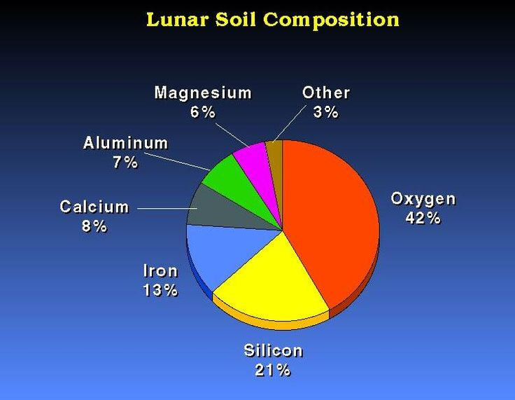 69 best images about energy on pinterest new home for Soil composition definition