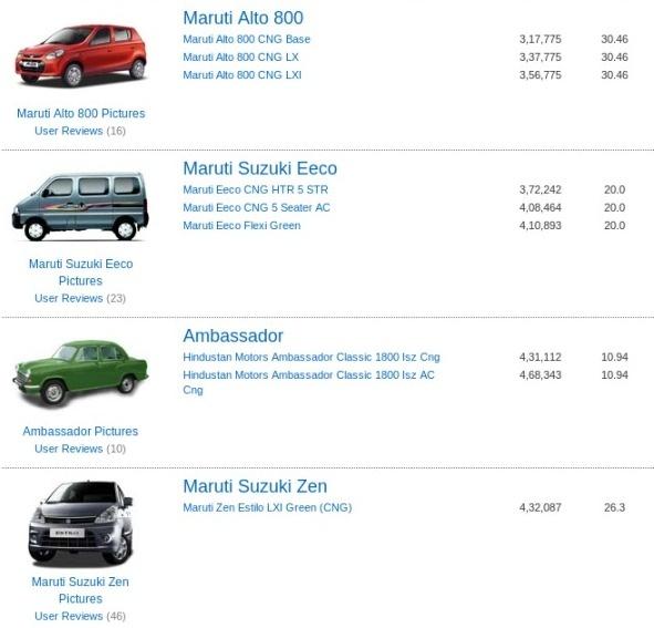 Of the cars listed most fuel efficient are Maruti Alto 800, Maruti Wagon R, Maruti Zen Estilo, Maruti SX4 & Tata Indigo XL. India's top High Mileage CNG Cars are Maruti Alto 800, Maruti Wagon R, Maruti Zen Estilo, Maruti SX4 & Tata Indigo XL. The lowest price model is Maruti Alto 800 CNG Base priced at Rs. 3,17,775.
