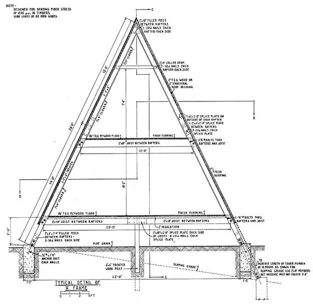 A-frame cabin cross section