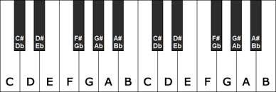 Afbeeldingsresultaat voor witte piano afbeeldingen