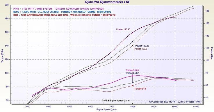 Ducati 1198s VS 1299 Panigale