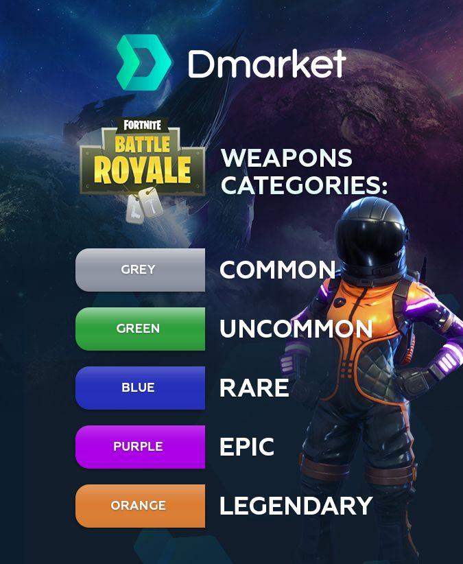 Fortnite Weapon Categories Fortnite Battle Infographic