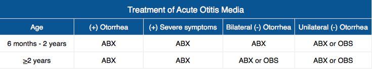 Treatment of Acute Otitis Media Rosh Review