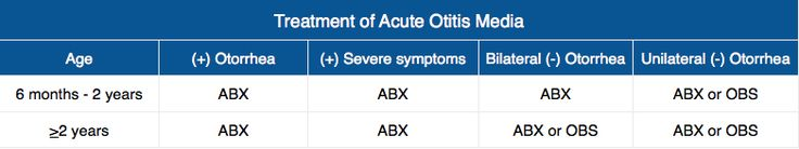 Treatment of Acute Otitis Media Rosh Review