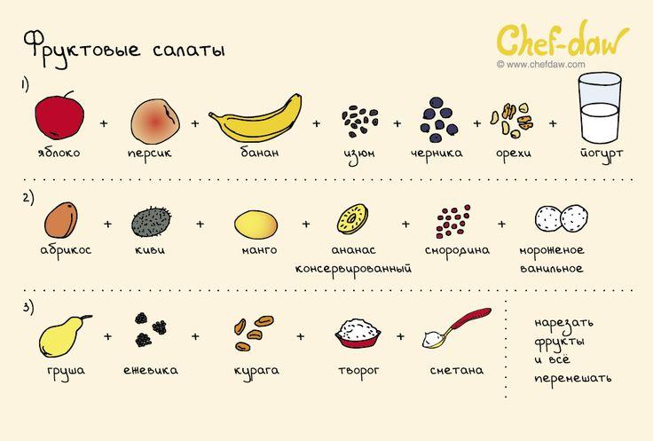 Фруктовые салаты - chefdaw
