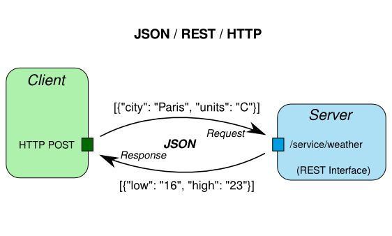 How to Parse JSON to/from Java Object using Jackson Example | Java67