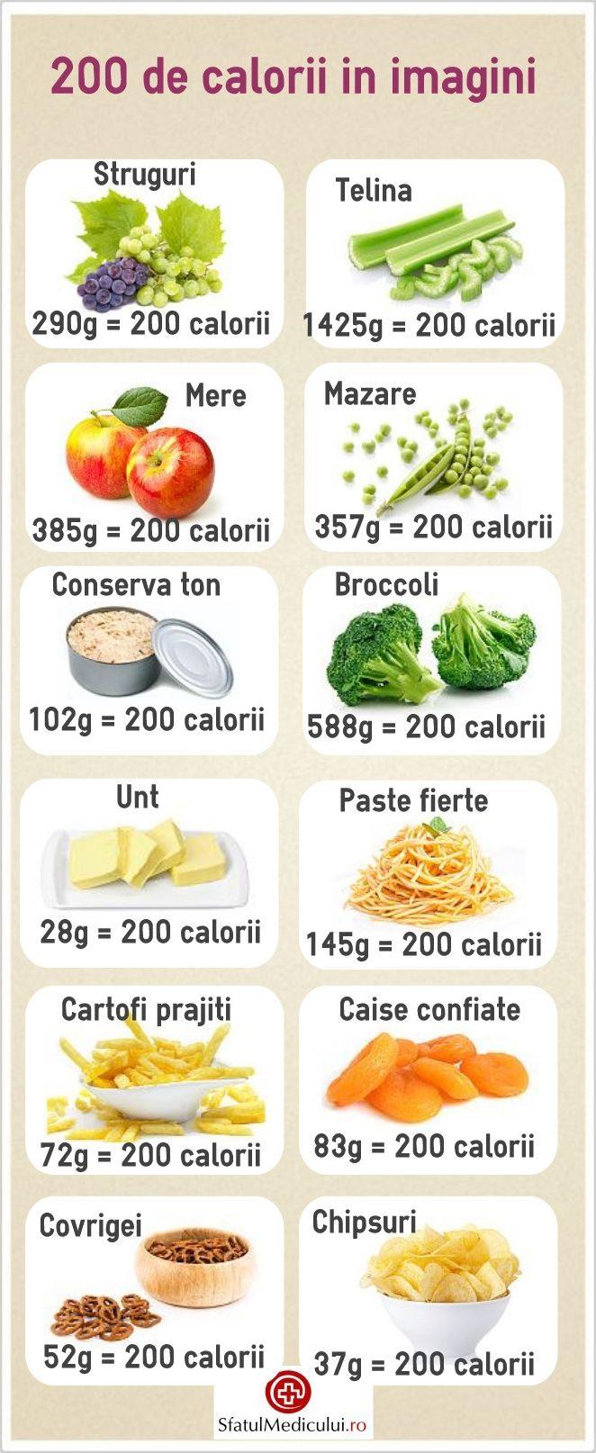 Se stie ca unele alimente au mai multe calorii decat altele, insa dupa ce afli ca o farfurie de broccoli are acelasi numar de calorii ca o lingurita de unt, perceptia asupra alegerilor alimentare se poate schimba. http://www.sfatulmedicului.ro/Educatie-pentru-sanatate/gustari-sanatoase-cu-mai-putin-de-200-de-calorii_11244