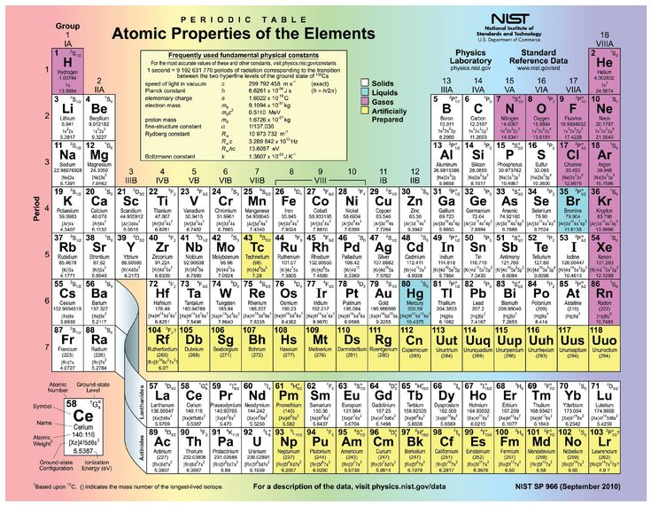 Ion Table Periodic Table And Ionic Charges I As Periodic