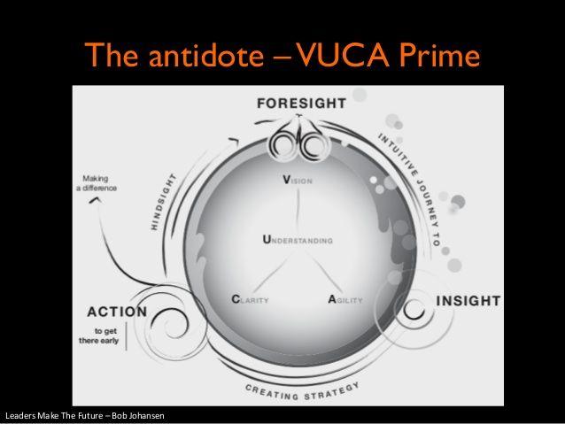 Leadership Competencies for VUCA World