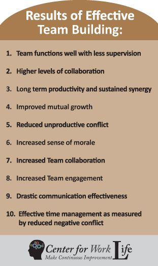 The results of effective team building... These are results that are found in real-life situations all outside the classroom, but they of course start first in the classroom. Teachers and staff can also benefit from these as they are supportive to effective teachers.