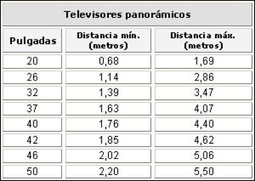 Cuanto mide un televisor buscar con google la - Cuanto mide una tele de 32 pulgadas ...