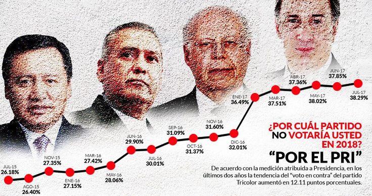 En 2018, cuando se elija Presidente de la República, no habrá conflictos postelectorales. Andrés Manuel López Obrador ganará con una diferencia de cinco puntos porcentuales, por lo menos, respecto a su segundo competidor. Un triunfo indiscutible. Ese panorama lo brinda la XVIII encuesta atribuida a