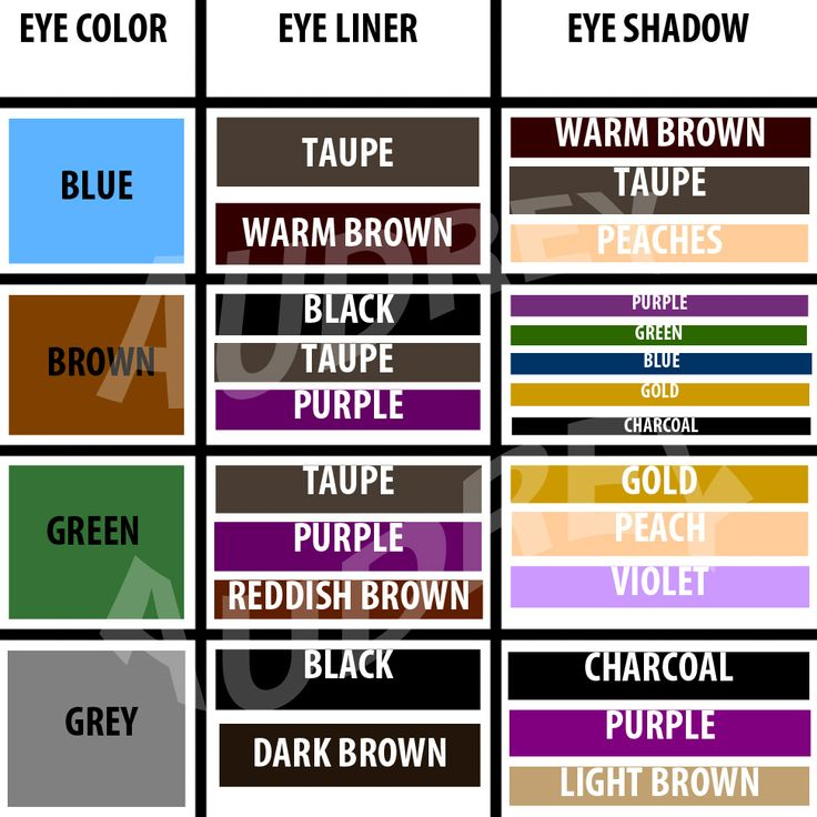 Coordinating color chart for eyeshadow based on eye color