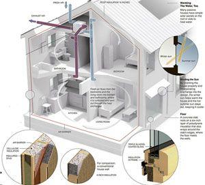 """Képtalálat a következőre: """"energiatakarékos ház"""""""