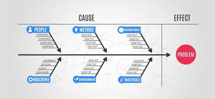 Fishbone Diagram Presentation Template | ShareTemplates