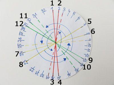 Kumihimo mit 12 Fäden , Anleitung für Kumihimo