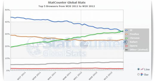 Google Chrome Becomes The World's Most Used Browser - Google Chrome has been trailing Internet Explorer for a long time. It was expected that it will soon overtake IE and now, this has happened. According to the latest set of data from Statcounter, Google Chrome is now the most used web browser online, beating Internet Explorer to secure the top spot. [Click on Image Or Source on Top to See Full News]