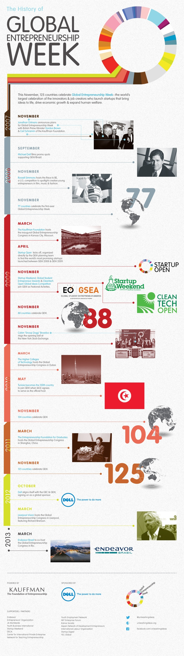 The History of Global Entrepreneurship Week.    Walden University    http://waldenu.edu