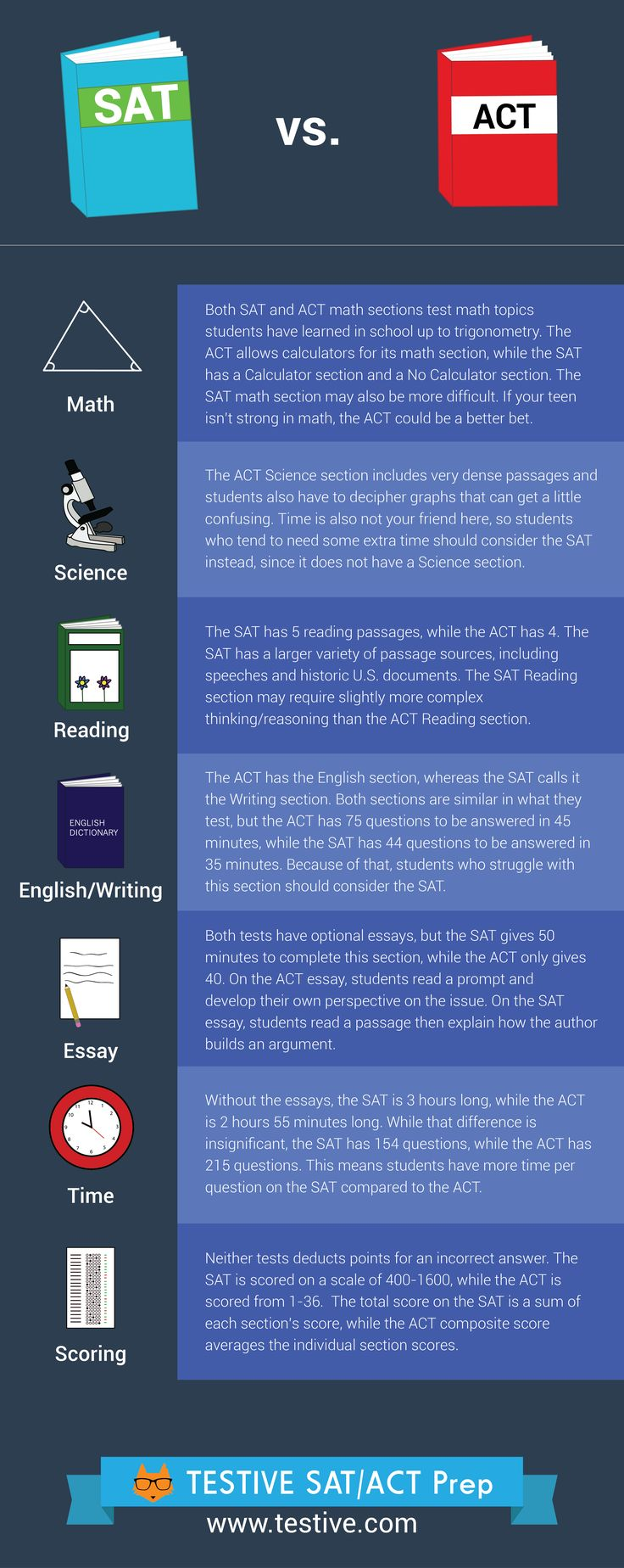 17 best images about sat act tips timeline deciding between the sat and the act can be tough here s an infographic that helps