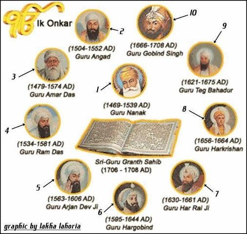 Sikh History Paintings
