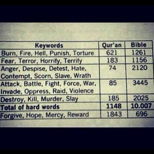 know before you compare #christianity #islam