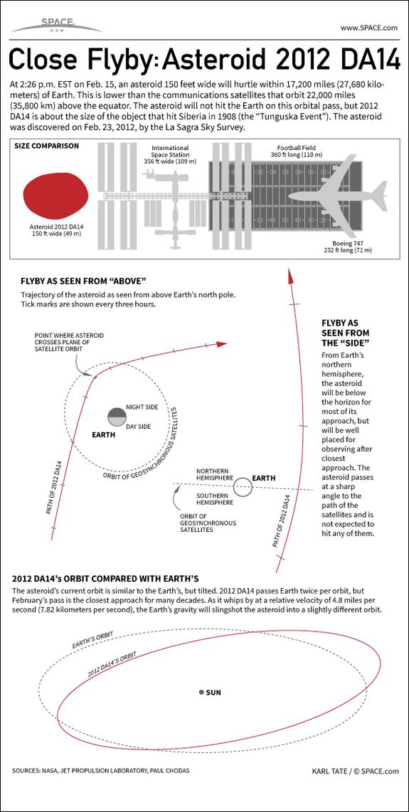 How Asteroid 2012 DA14 Will Give Earth Close Shave #Infographic: On Feb. 15, 2013, a 150-foot asteroid will fly past Earth at an altitude of 17,200 miles - closer than our own communications satellites.