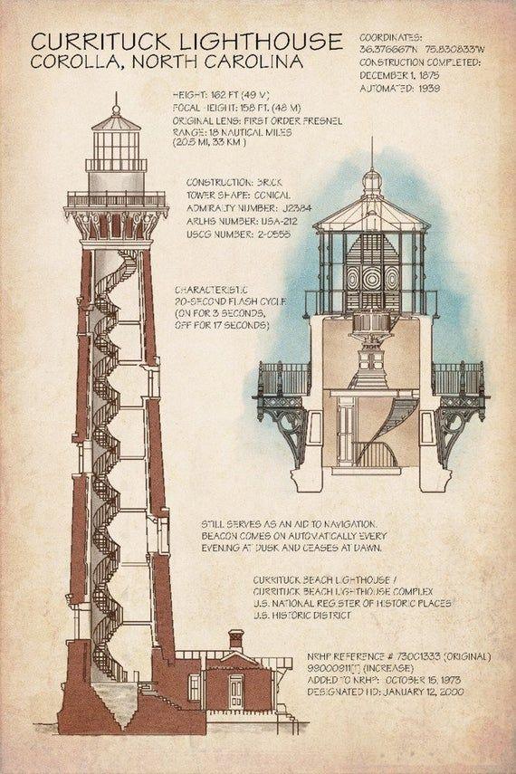 Outer Banks North Carolina Currituck Beach Lighthouse