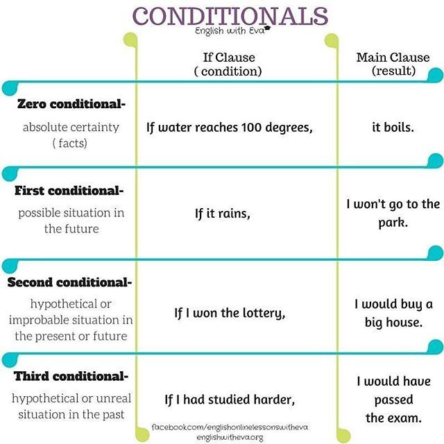 "Do you know how to make ""if"" sentences in English? Here's the ultimate guide to English conditionals :) ! #study #english #esl#efl#grammar#conditionals#if#englishwitheva"