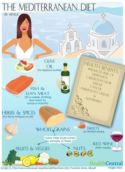 Mediterranean Diet Infographic  Salmon, oils, wine, garlic and more: learn about the #Mediterranean Diet in this article: