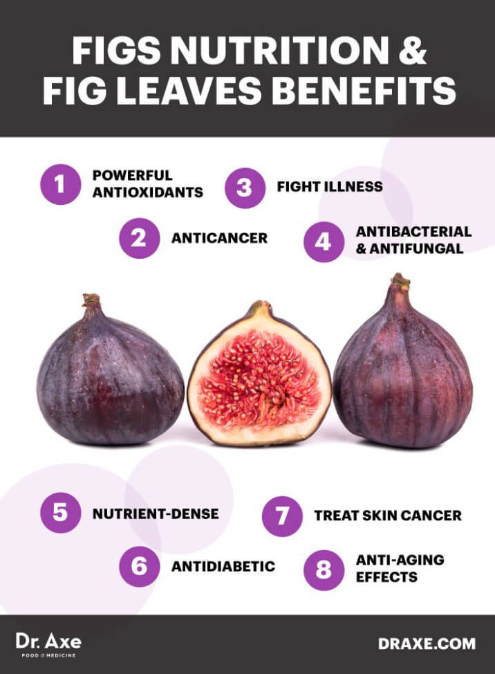 Figs nutrition and fig leaves benefits - Dr. Axe