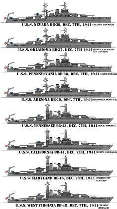Battleships at anchor on battleship row in Pearl Harbor on December 7, 1941. USS Nevada  USS Oklahoma * USS Pennsylvania  USS Arizona * USS Tennessee USS California * USS Maryland USS West Virginia * *Sunk or destroyed