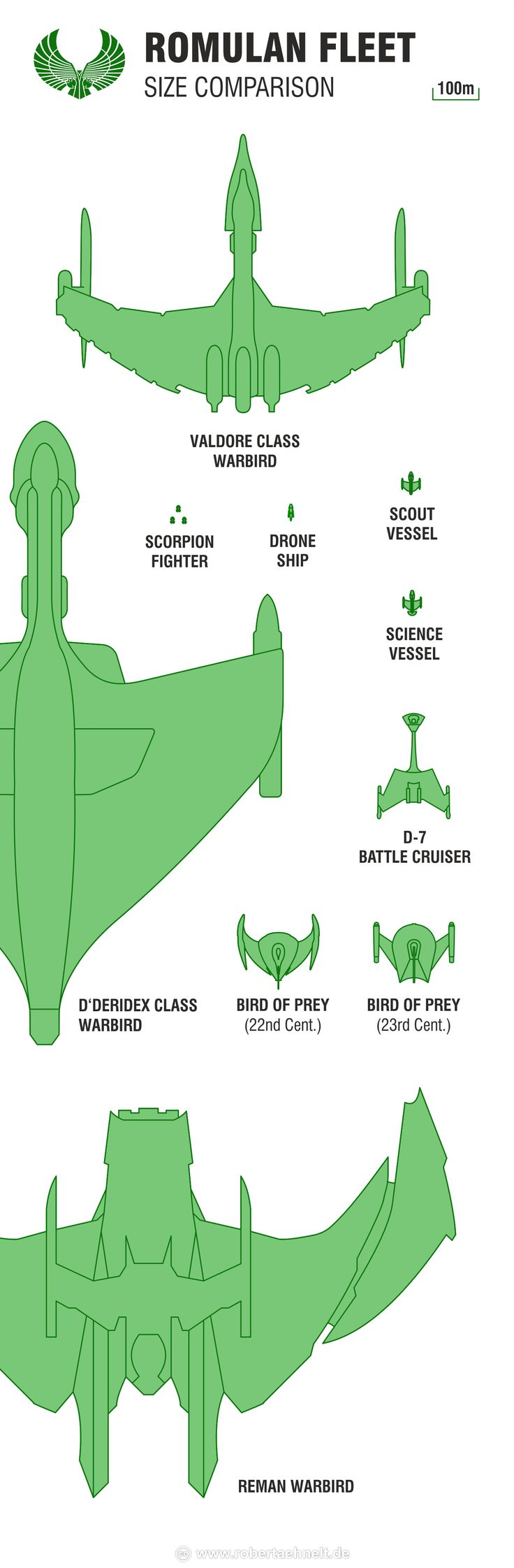 Star Trek Attack Wing Romulan Fleet Size Comparison