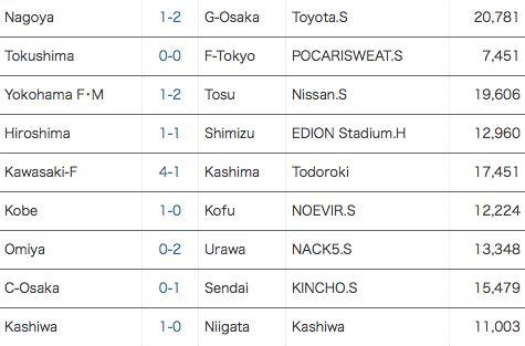 [J1] Hasil Pekan ke 13 J.League (10 Mei 2014)