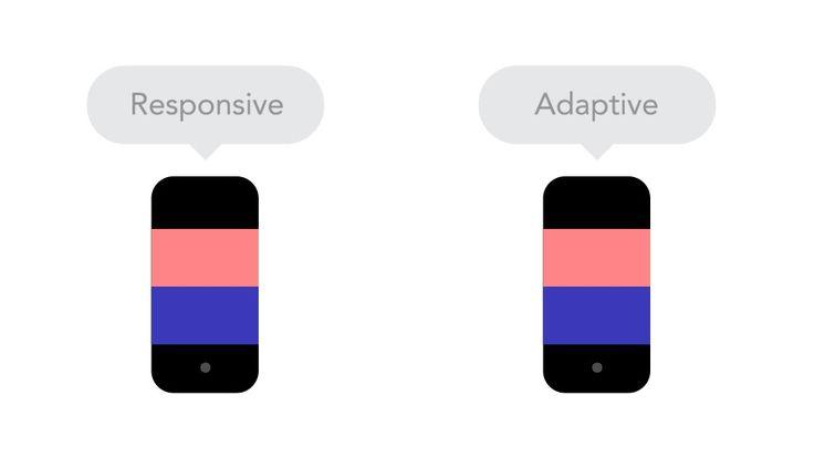 Essa ótima série de GIFs explica conceitos do design responsivo