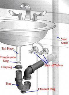 Installing a Bathroom Sink Drain – Your bathroom…