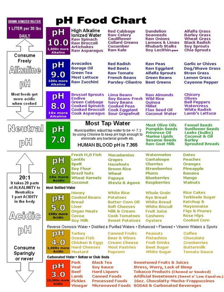 PH Acid Alkaline Chart - PH: Acid vs. Alkaline: What's the Big Deal? :::  Acidity and alkalinity is measured on the pH scale, which ranges from 1 to 14. Our blood is very tightly maintained at a pH between 7.35 and 7.45, slightly alkaline. Very small fluctuations can occur, but if the blood moves out of this range in either direction very serious health problems occur. The ONLY foods that create alkalinity in the body are vegetables and fruits.  ALL other foods create acidity on some level.