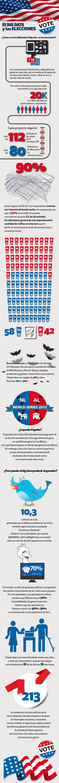 Big Data y las elecciones USA 2012 #infografia