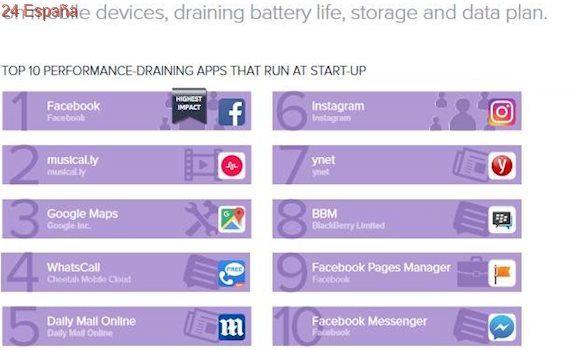 Estas son las apps que devoran tu batería y que más datos gastan
