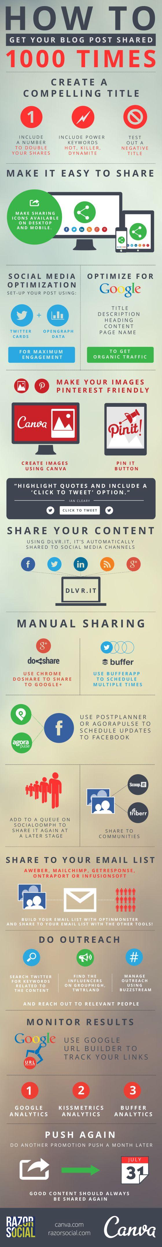 "BLOGGING - ""How To Get Your Blog Post Shared 1,000 Times [#INFOGRAPHIC] #socialmedia #blog #blogging""."