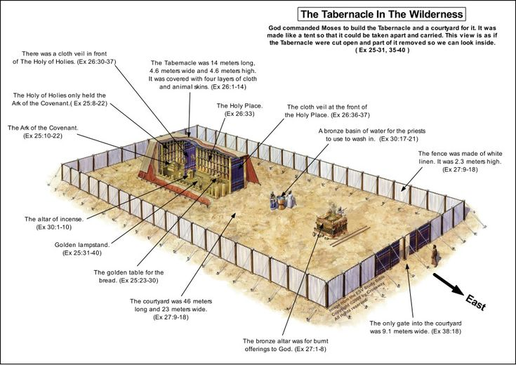 Overview of the Tabernacle of Moses (Bible History Online)