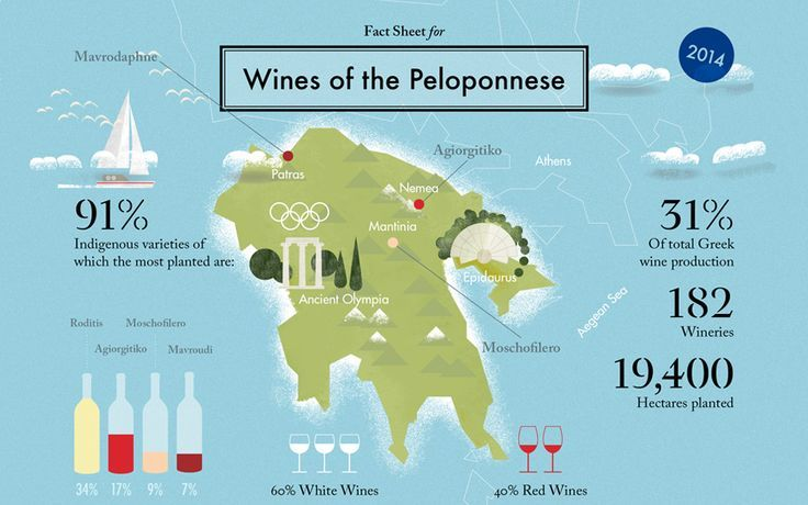 Mapping the Peloponnesian Wineland - Greece Is