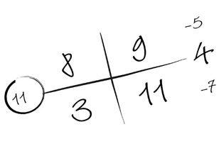 Numerología: Cómo calcular tu número | Autoayuda
