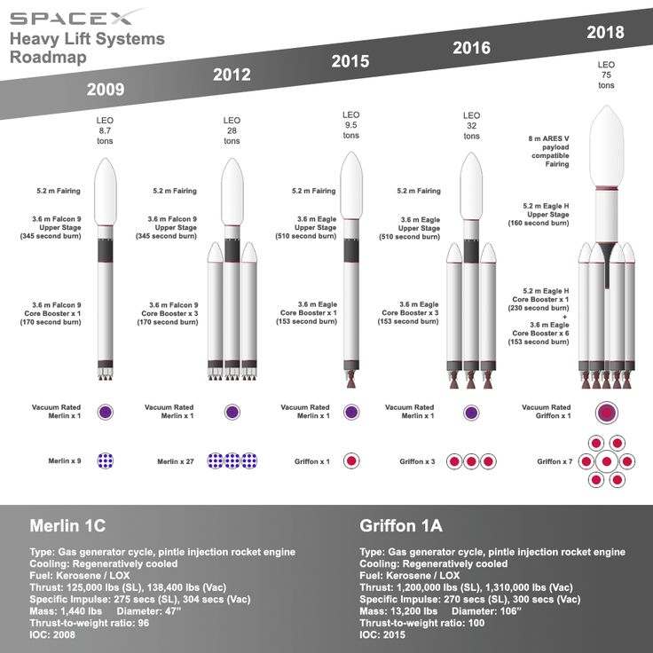 spacex heavy lift systems road map - photo #1