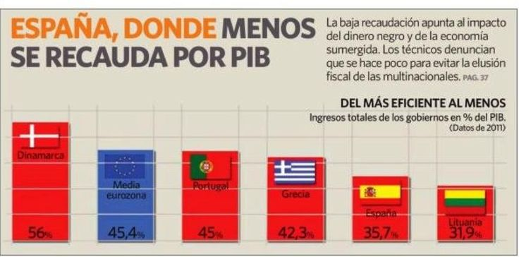 Recaudación por PIB varios paises