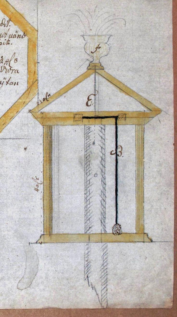 Arkeologi och byggnadsvård i Östergötland: Brunnar och vattenhål