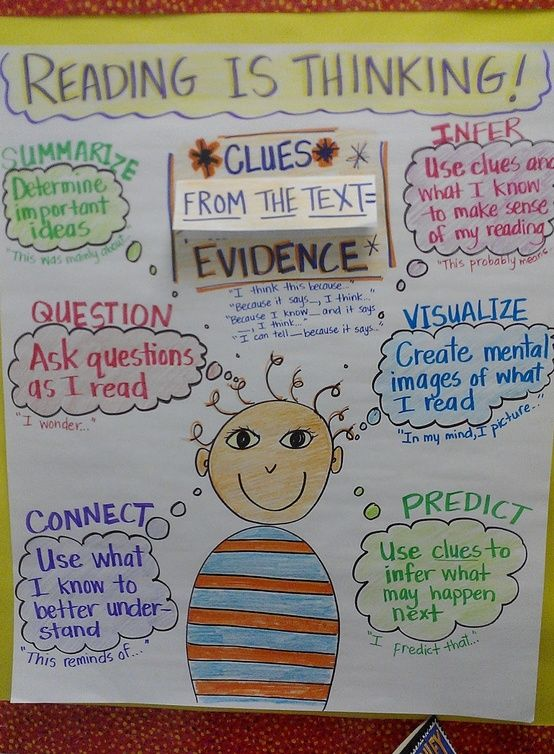 This is a great idea for a poster to put up in your classroom to discuss with the students how to think when reading. It covers 6 ways to think while reading; summarize, question, connect, infer, visualize, and predict. I would make this poster and put it up in my classroom to help model thinking and guide my students thinking process while reading.